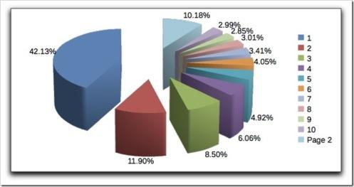 distribution du traffic google